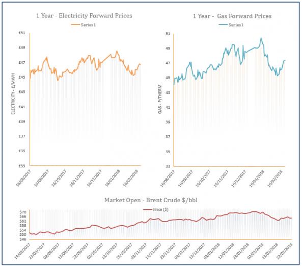 energy price graph - 22-02-2018