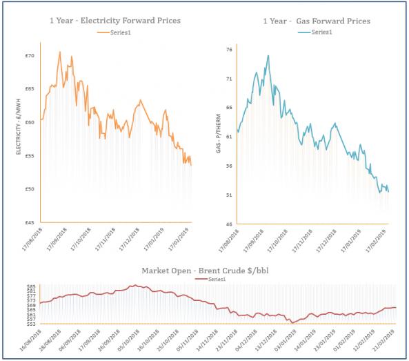 energy price graph - 22-02-2019