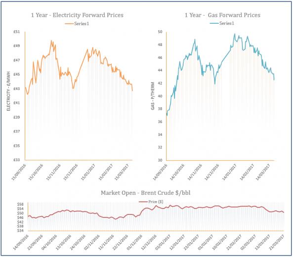 energy price graph - 22-03-2017