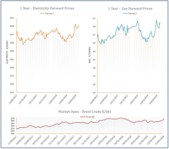 energy price graph - 22-03-2018