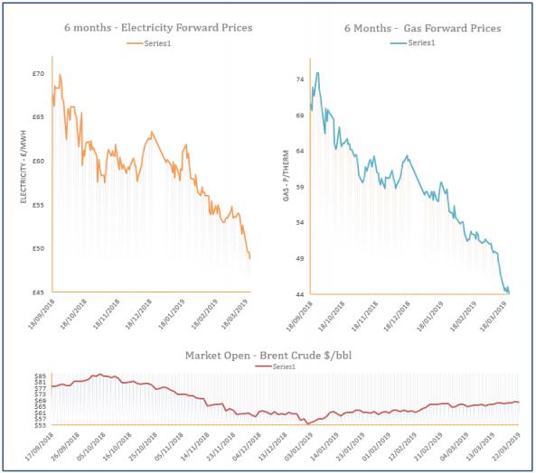 energy price graph - 22-03-2019