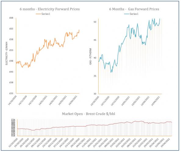 energy price graph - 22-04-2021