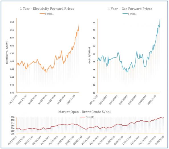 energy price graph - 22-05-2018