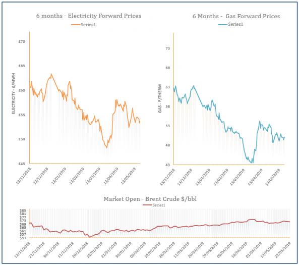 energy price graph - 22-05-2019
