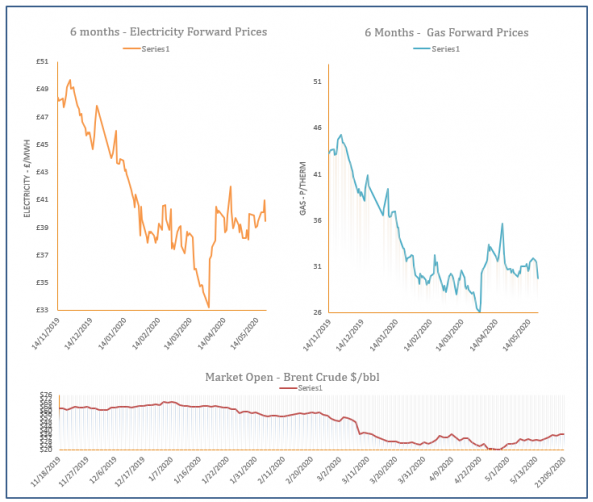 energy price graph - 22-05-2020