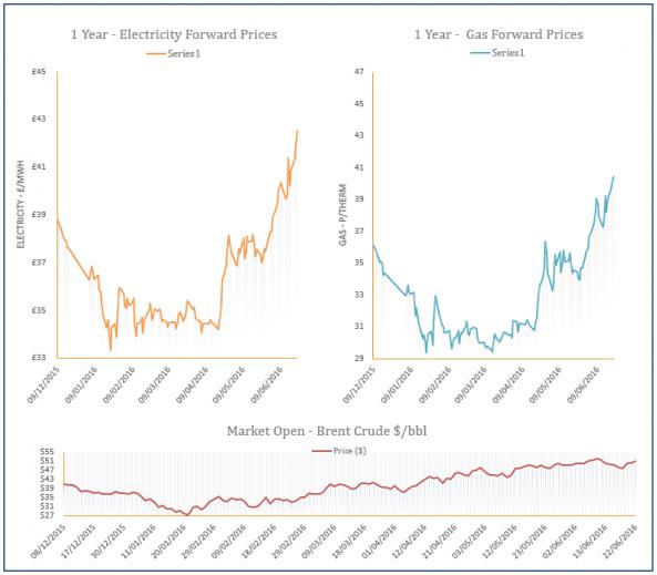 energy price graph - 22-06-2016