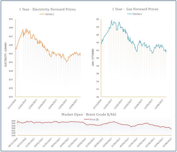 energy price graph - 22-06-2017