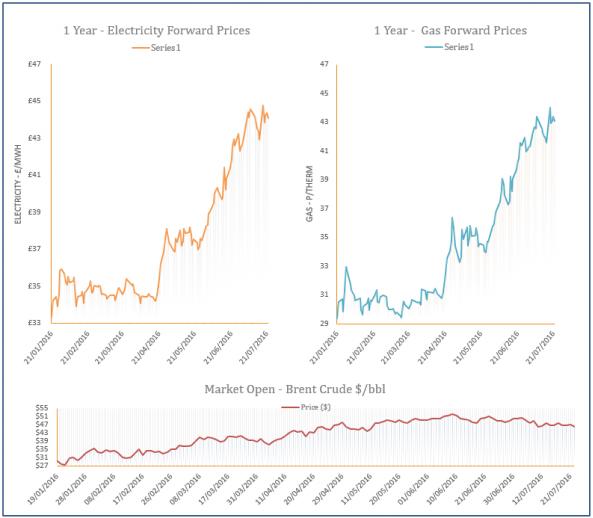 energy price graph - 22-07-2016