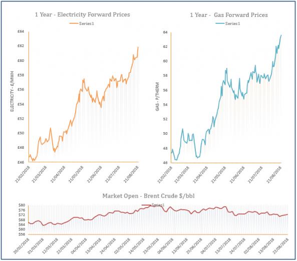 energy price graph - 22-08-2018