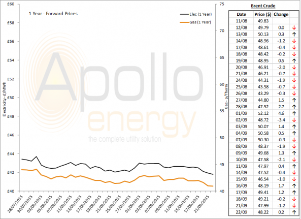 Energy Market Analysis - 22-09-2015