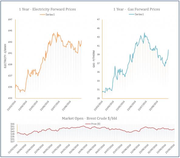 energy price graph - 22-09-2016