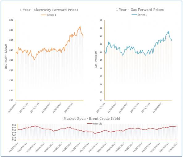 energy price graph - 22-09-2017