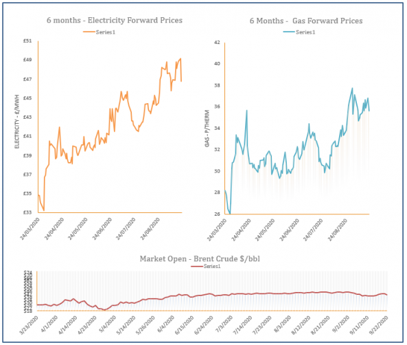 energy price graph - 22-09-2020