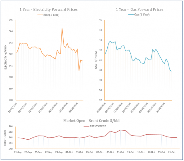 energy price graph- 22-10-2015