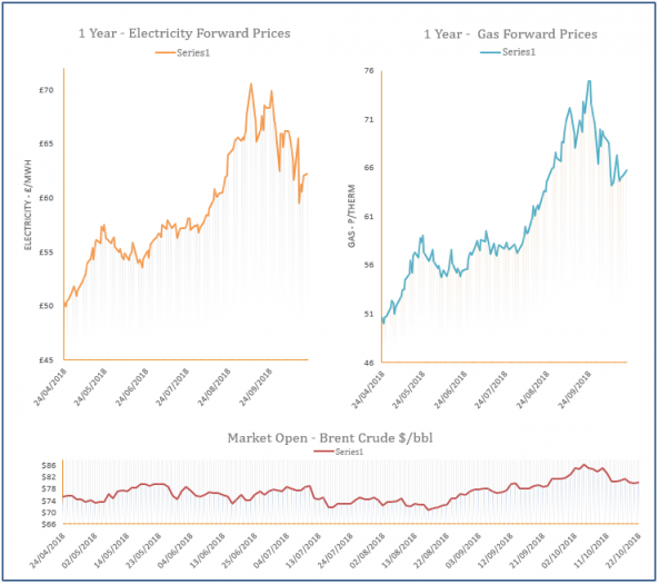 energy price graph - 22-10-2018
