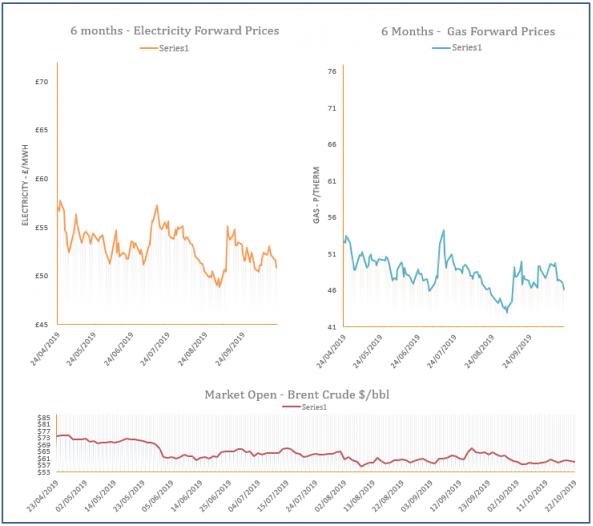 energy price graph - 22-10-2019