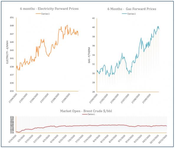 energy price graph - 22-10-2020