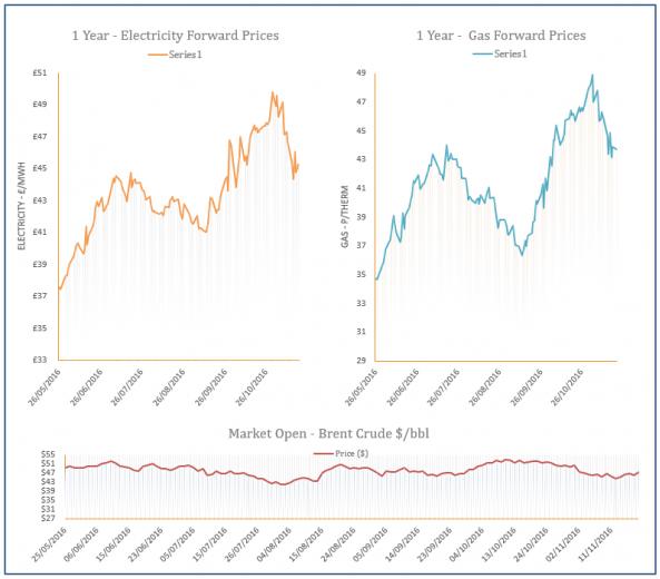 energy price graph - 22-11-2016