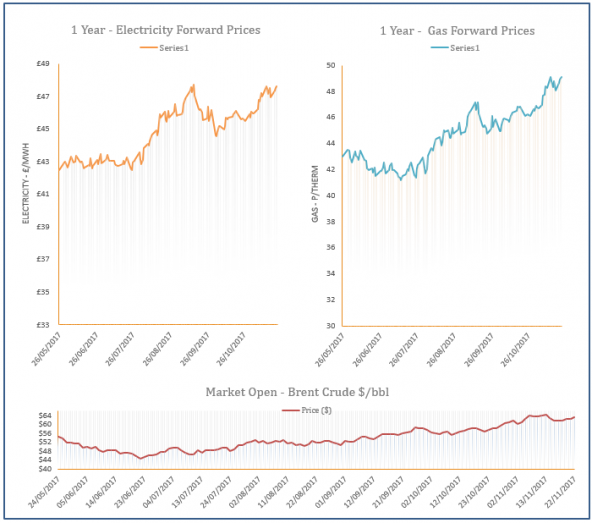 energy price graph - 22-11-2017