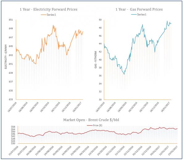 energy price graph - 23-01-2017