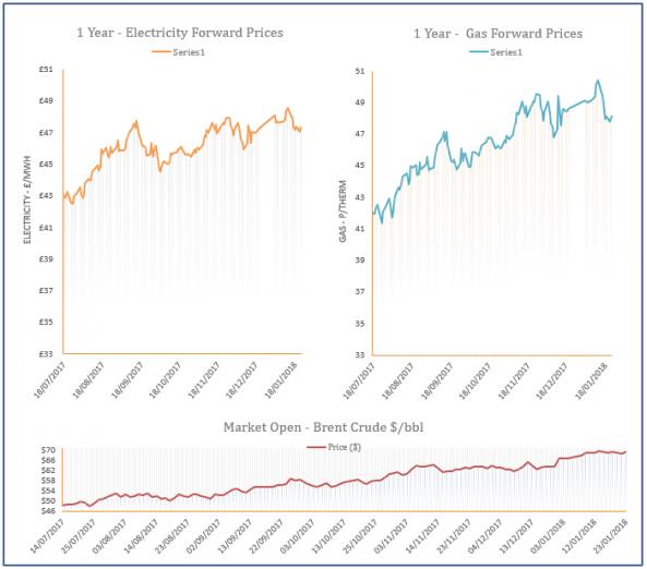 energy price graph - 23-01-2018