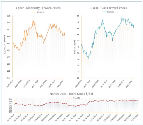 energy price graph - 23-09-2017