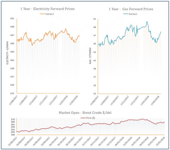 energy price graph - 23-02-2018