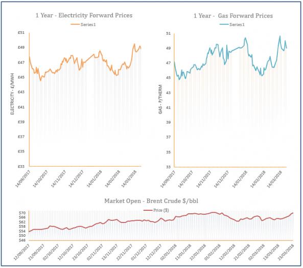 energy price graph - 23-03-2018