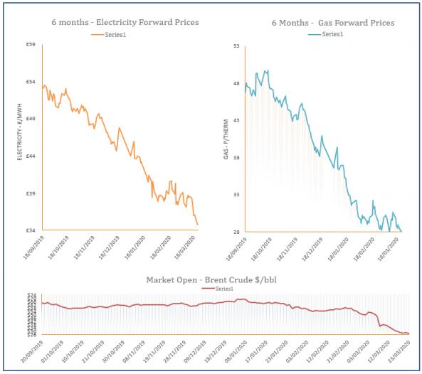 energy price graph - 23-03-2020