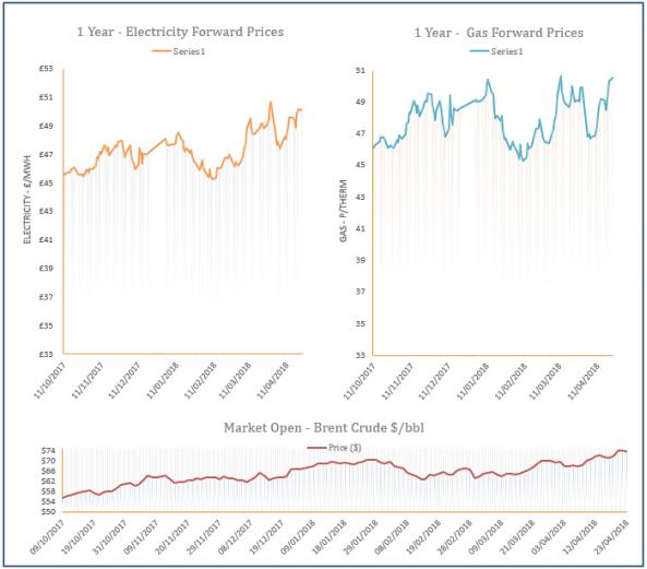 energy price graph - 23-04-2018