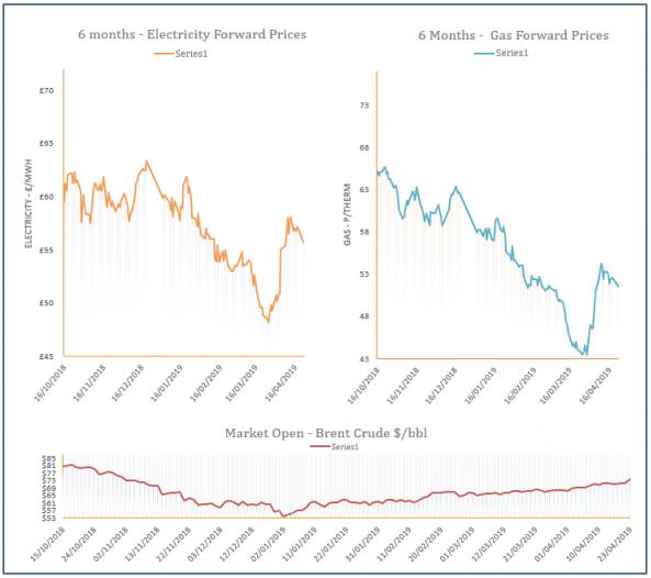 energy price graph - 23-04-2019