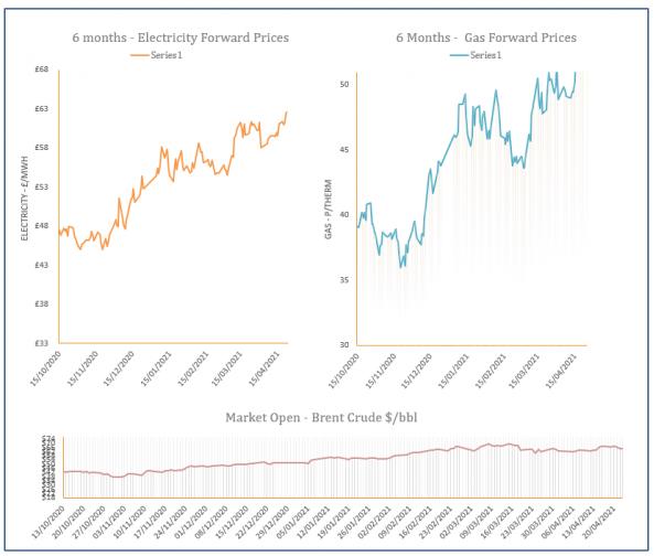 energy price graph - 23-04-2021