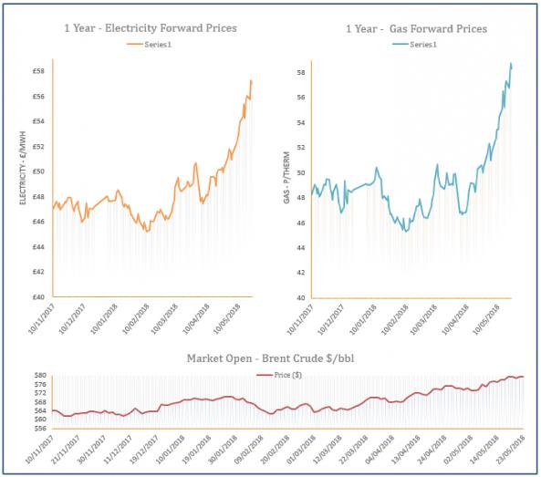 energy price graph - 23-05-2018