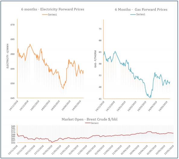 energy price graph - 23-05-2019