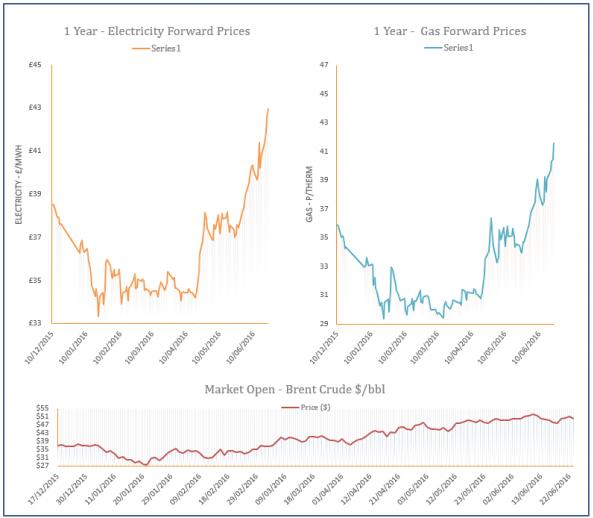 energy price graph - 23-06-2016
