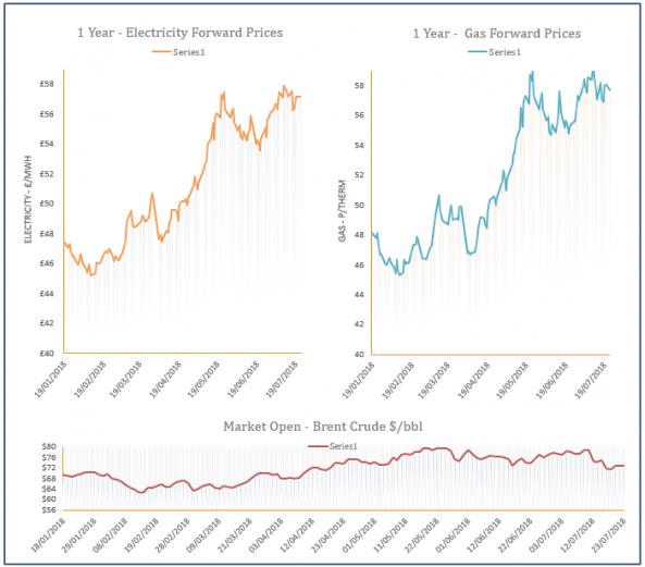 energy price graph - 23-07-2018