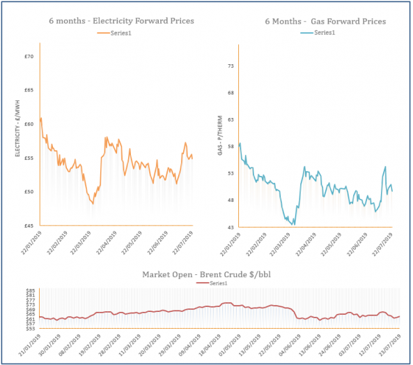 energy price graph - 23-07-2019
