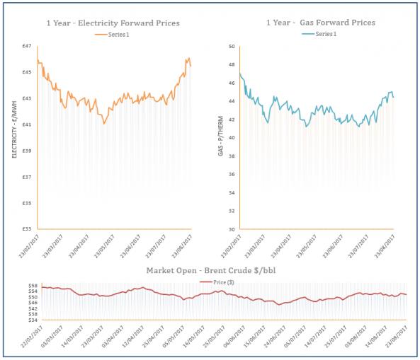 energy price graph – 23-08-2017