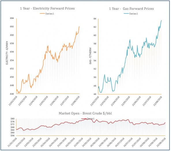 energy price graph - 23-08-2018