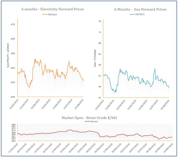 energy price graph - 23-08-2019