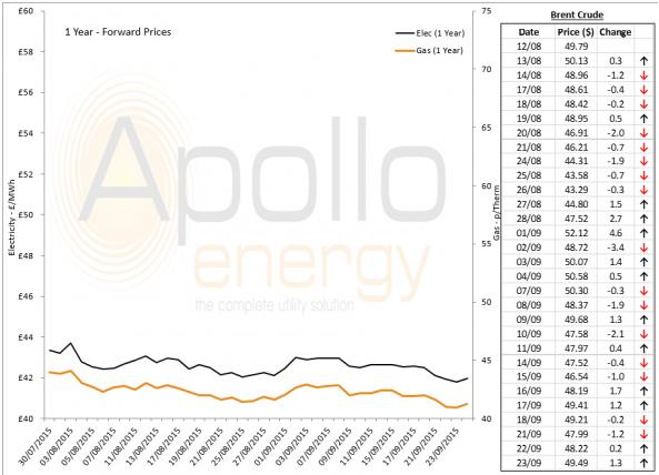 Energy Market Analysis - 23-09-2015