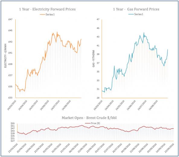 energy price graph - 23-09-2016