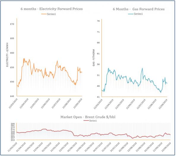 energy price graph - 23-09-2019