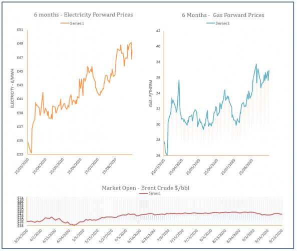 energy price graph - 23-09-2020