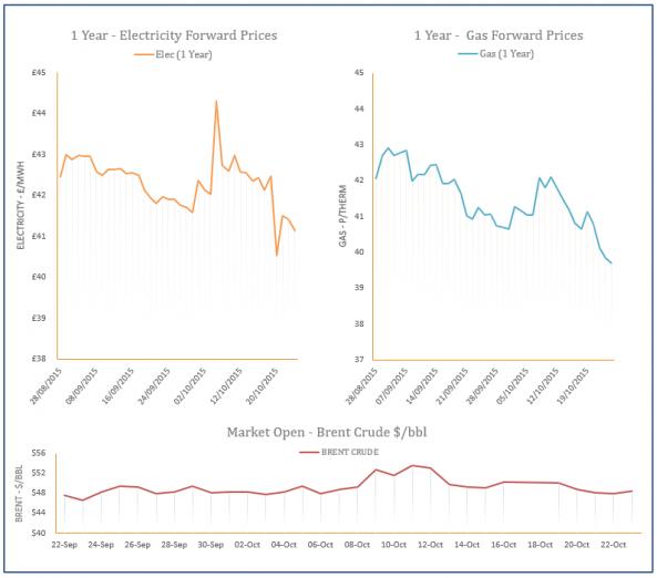 energy price graph - 23-10-2015