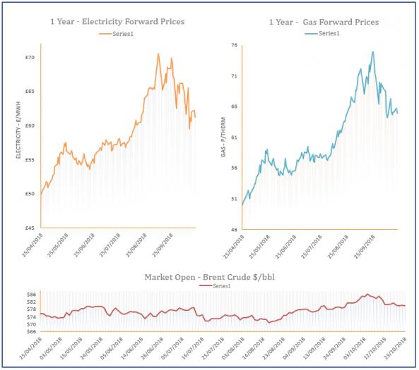 energy price graph - 23-10-2018