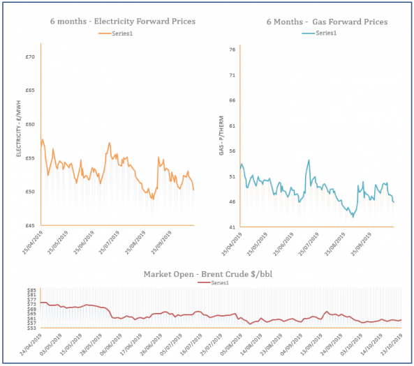 energy price graph - 23-10-2019