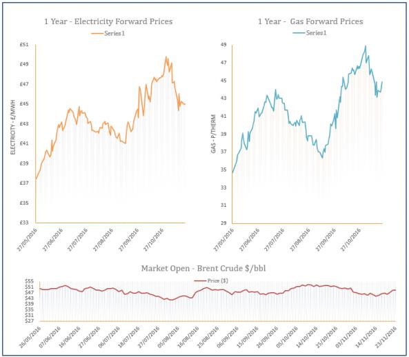 energy price graph - 23-11-2016