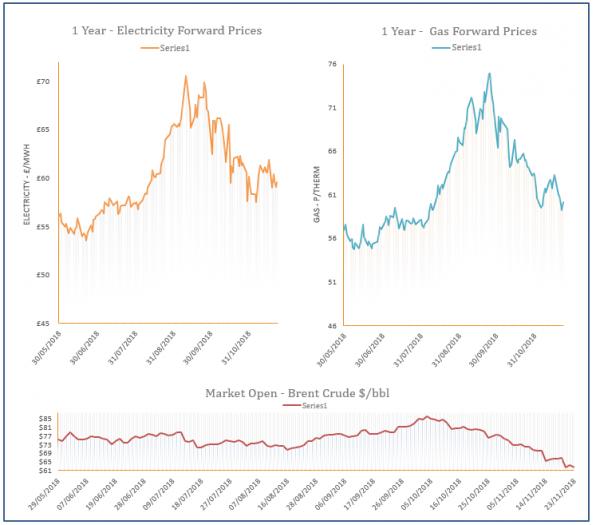 energy price graph - 23-11-2018