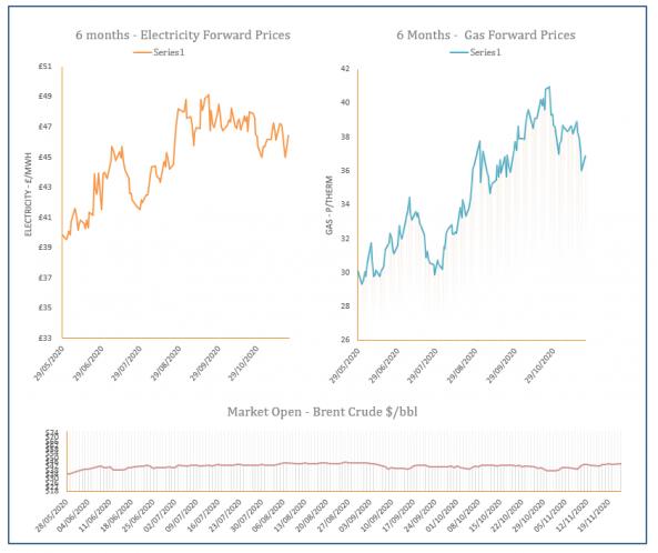energy price graph - 23-11-2020